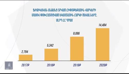 Объем ипотечных кредитов по программам господдержки превышает 90 млрд драмов.